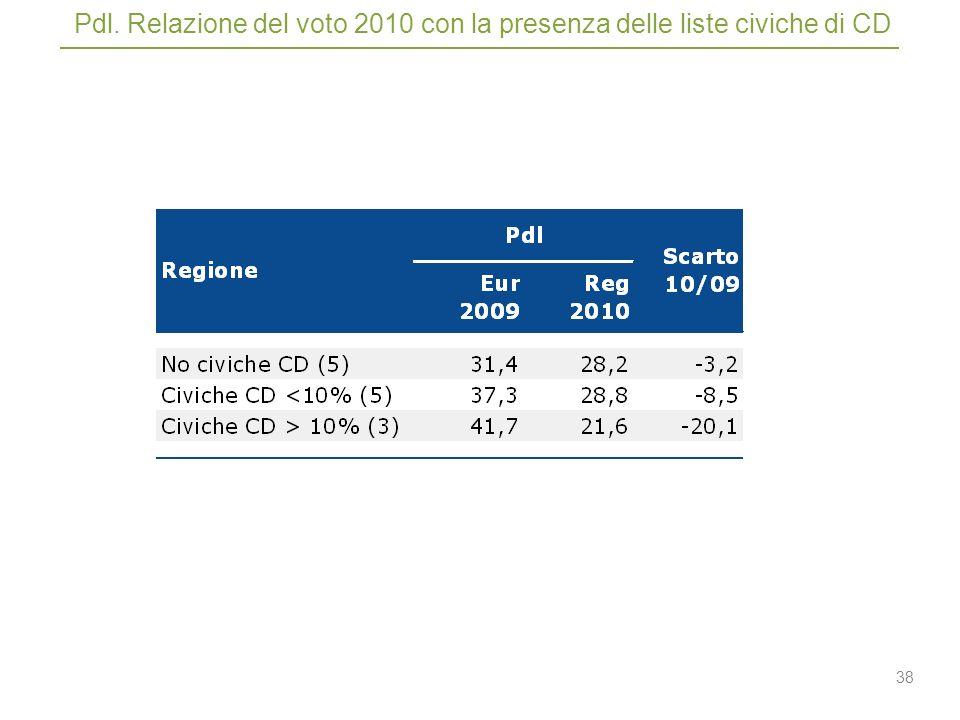 38 Pdl. Relazione del voto 2010 con la presenza delle liste civiche di CD
