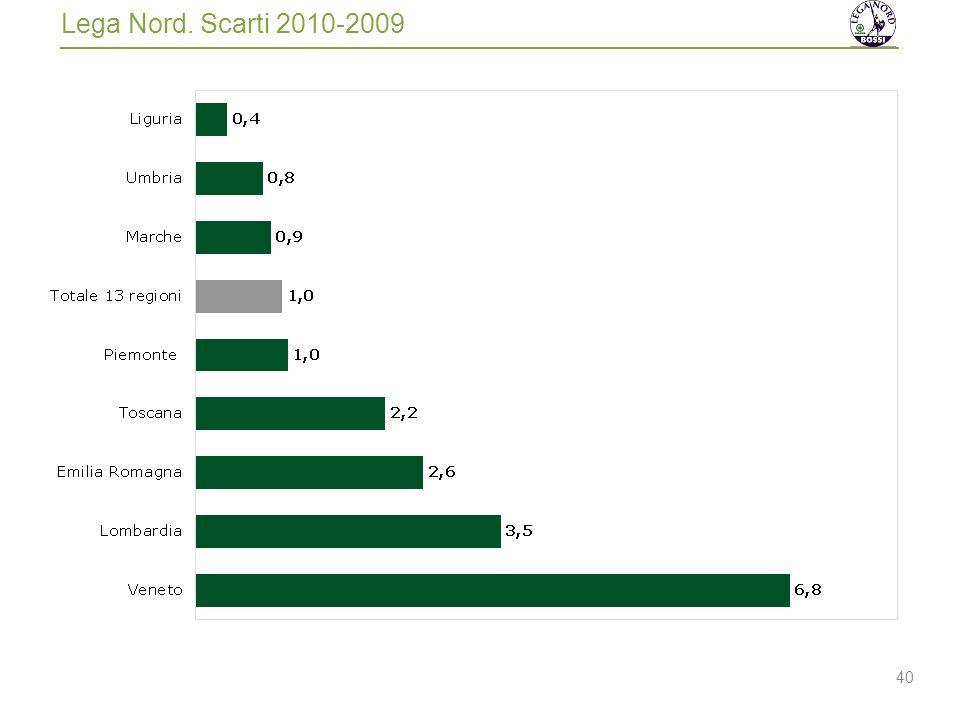 40 Lega Nord. Scarti 2010-2009