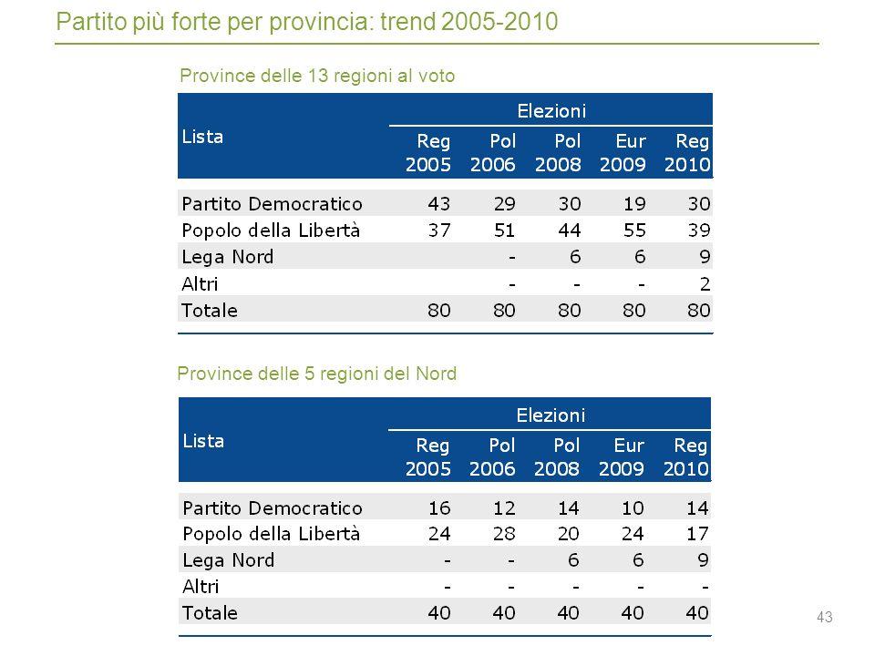 43 Province delle 13 regioni al voto Province delle 5 regioni del Nord Partito più forte per provincia: trend 2005-2010