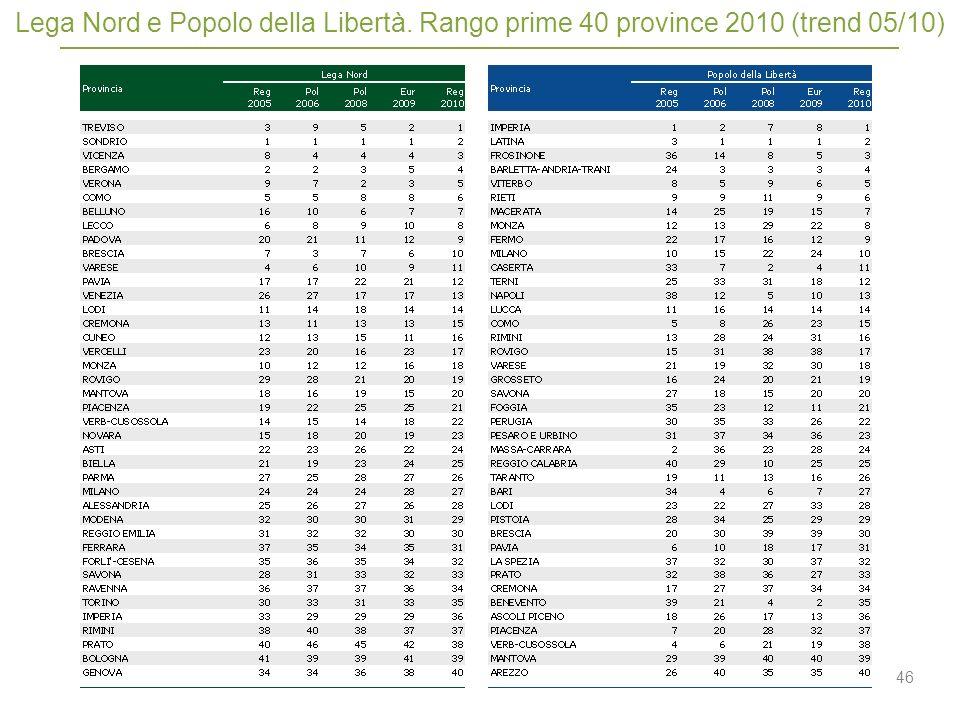 46 Lega Nord e Popolo della Libertà. Rango prime 40 province 2010 (trend 05/10)