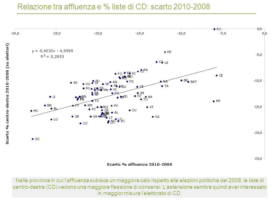 47 Relazione tra affluenza e % liste di CD: scarto 2010-2008 Nelle province in cui laffluenza subisce un maggiore calo rispetto alle elezioni politiche del 2008, le liste di centro-destra (CD) vedono una maggiore flessione di consensi.