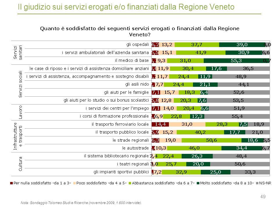 49 Il giudizio sui servizi erogati e/o finanziati dalla Regione Veneto Nota: Sondaggio Tolomeo Studi e Ricerche (novembre 2009, 1.600 interviste).