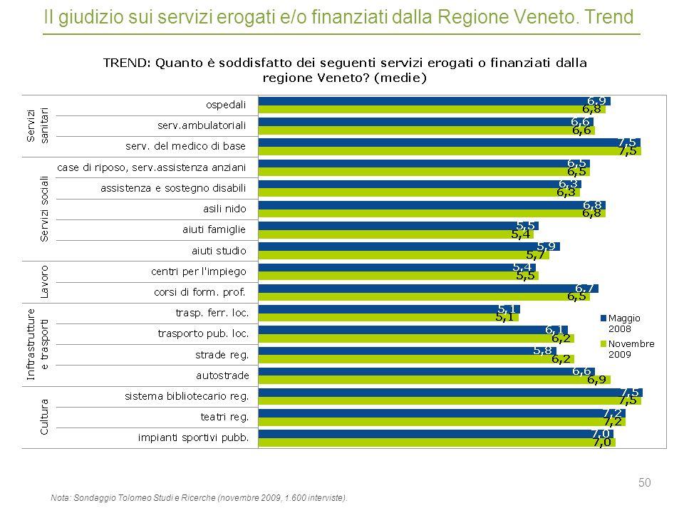 50 Il giudizio sui servizi erogati e/o finanziati dalla Regione Veneto.