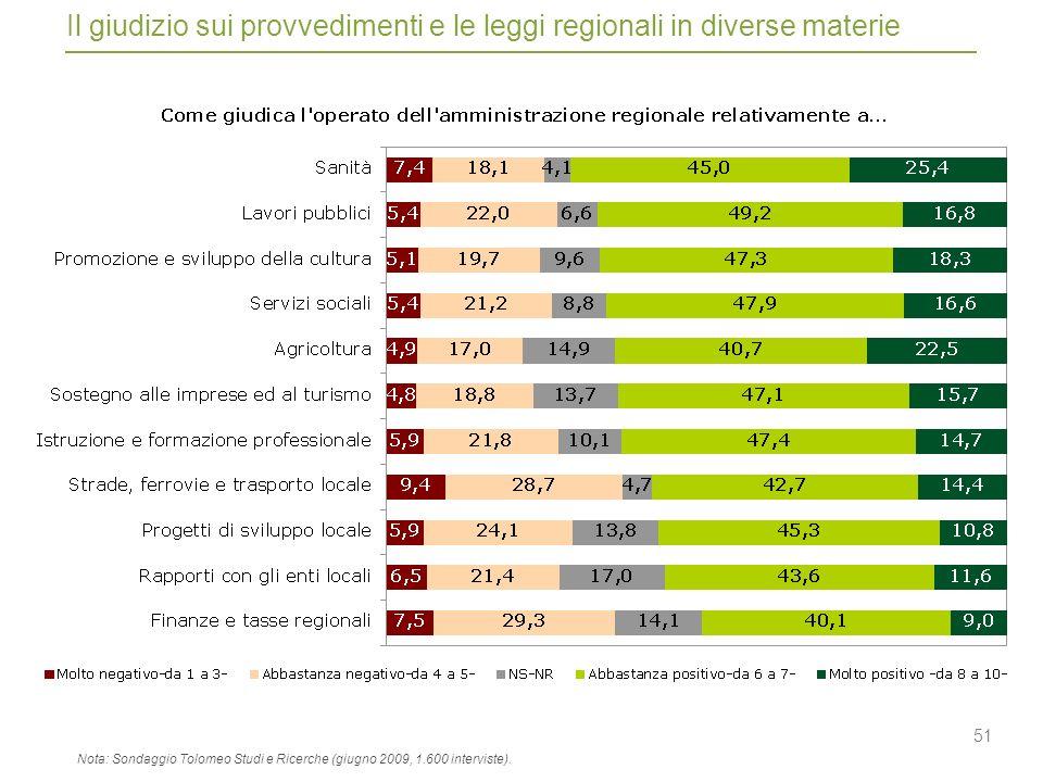 51 Il giudizio sui provvedimenti e le leggi regionali in diverse materie Nota: Sondaggio Tolomeo Studi e Ricerche (giugno 2009, 1.600 interviste).