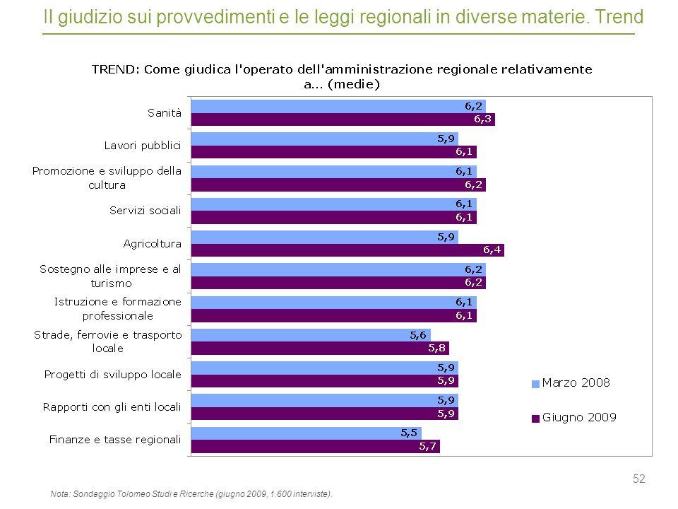 52 Il giudizio sui provvedimenti e le leggi regionali in diverse materie.
