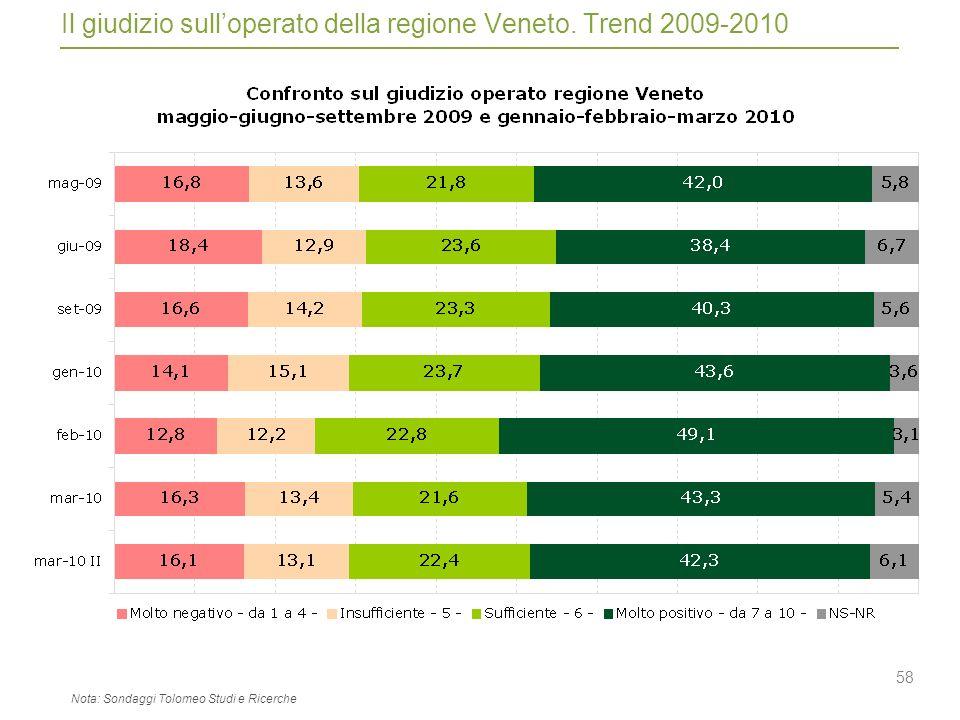 58 Il giudizio sulloperato della regione Veneto.