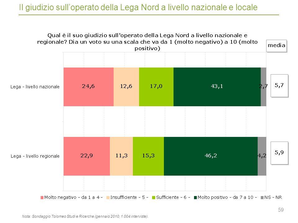 59 Il giudizio sulloperato della Lega Nord a livello nazionale e locale Nota: Sondaggio Tolomeo Studi e Ricerche (gennaio 2010, 1.004 interviste).