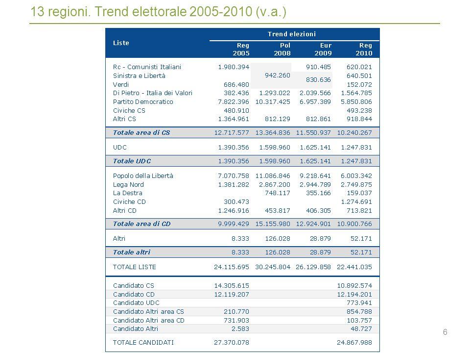 6 13 regioni. Trend elettorale 2005-2010 (v.a.)