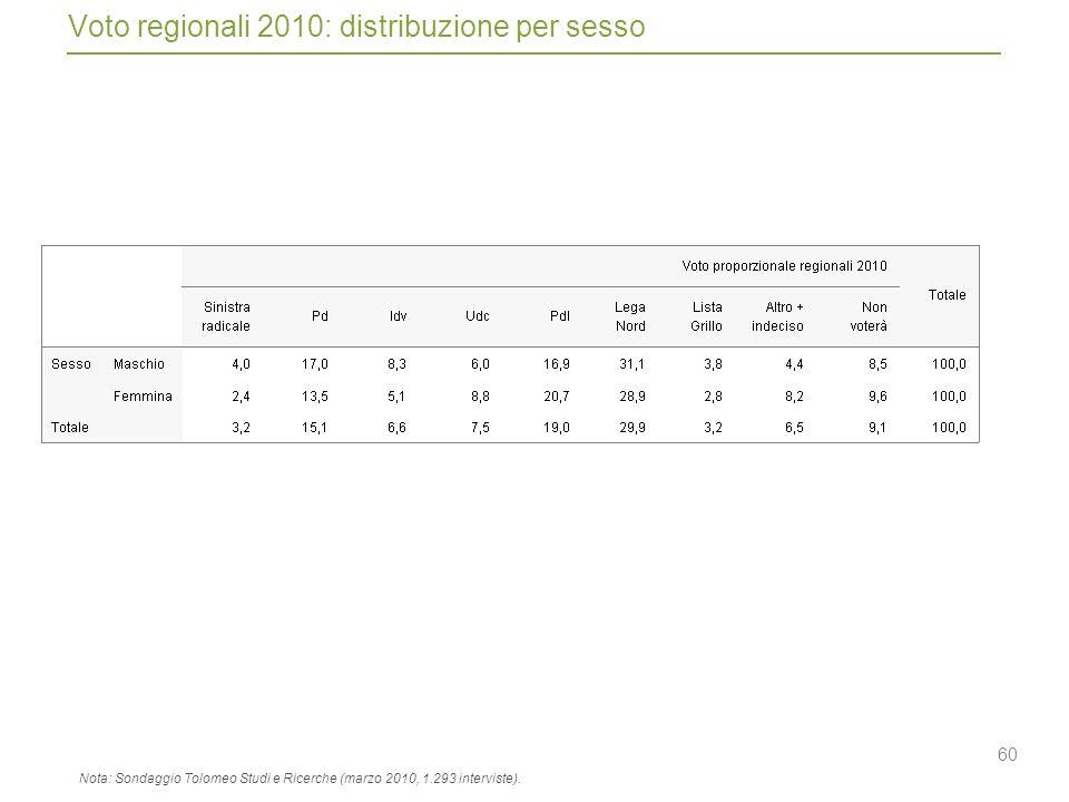 60 Voto regionali 2010: distribuzione per sesso Nota: Sondaggio Tolomeo Studi e Ricerche (marzo 2010, 1.293 interviste).