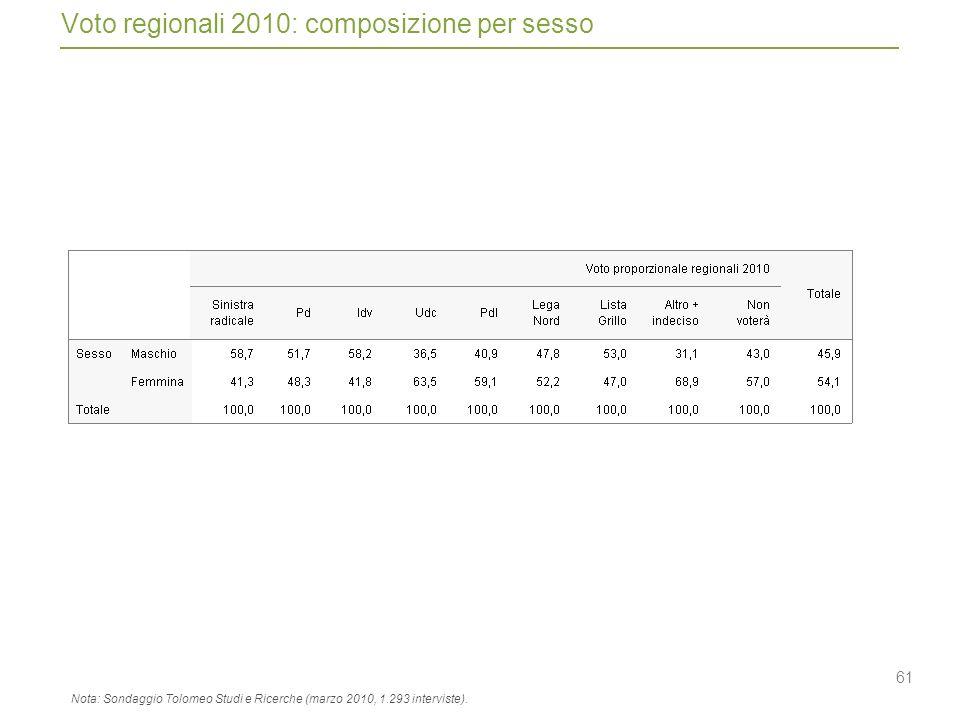 61 Voto regionali 2010: composizione per sesso Nota: Sondaggio Tolomeo Studi e Ricerche (marzo 2010, 1.293 interviste).