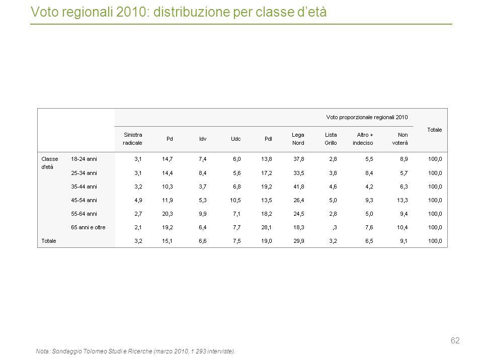 62 Voto regionali 2010: distribuzione per classe detà Nota: Sondaggio Tolomeo Studi e Ricerche (marzo 2010, 1.293 interviste).