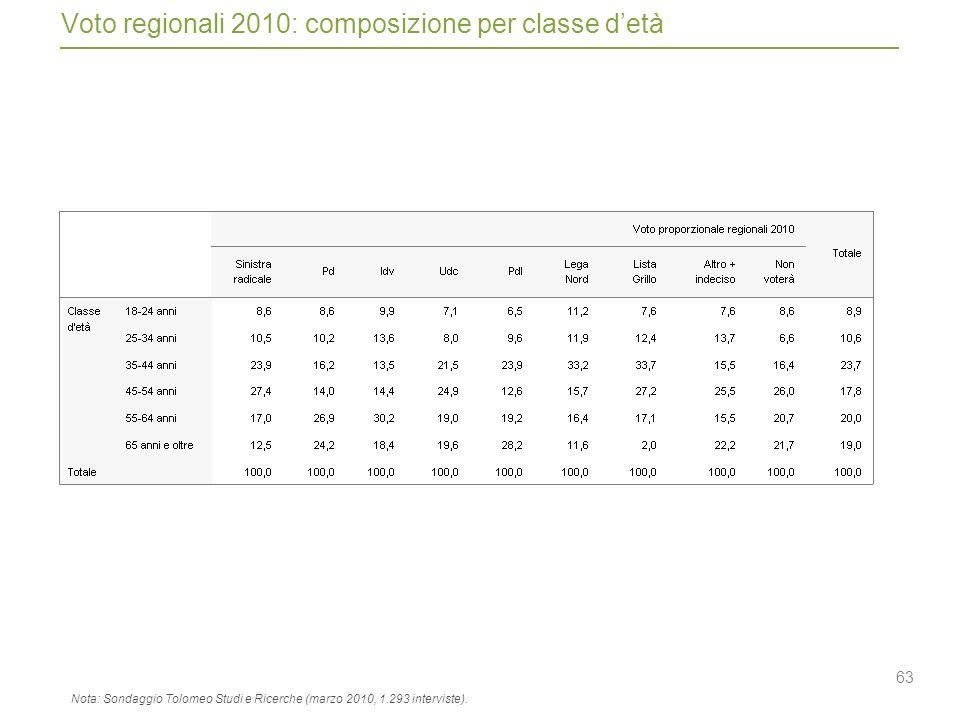 63 Voto regionali 2010: composizione per classe detà Nota: Sondaggio Tolomeo Studi e Ricerche (marzo 2010, 1.293 interviste).