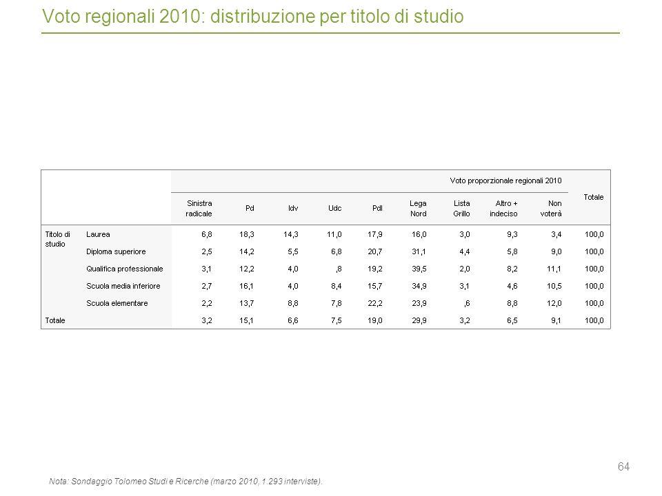 64 Voto regionali 2010: distribuzione per titolo di studio Nota: Sondaggio Tolomeo Studi e Ricerche (marzo 2010, 1.293 interviste).