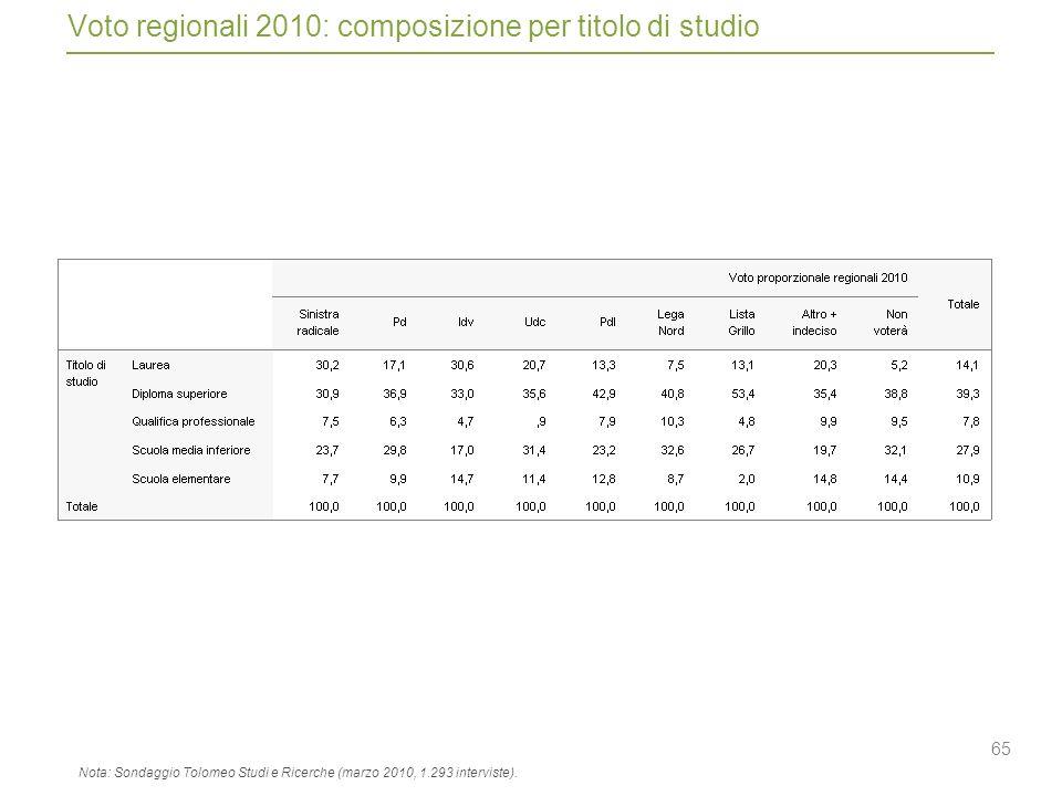 65 Voto regionali 2010: composizione per titolo di studio Nota: Sondaggio Tolomeo Studi e Ricerche (marzo 2010, 1.293 interviste).