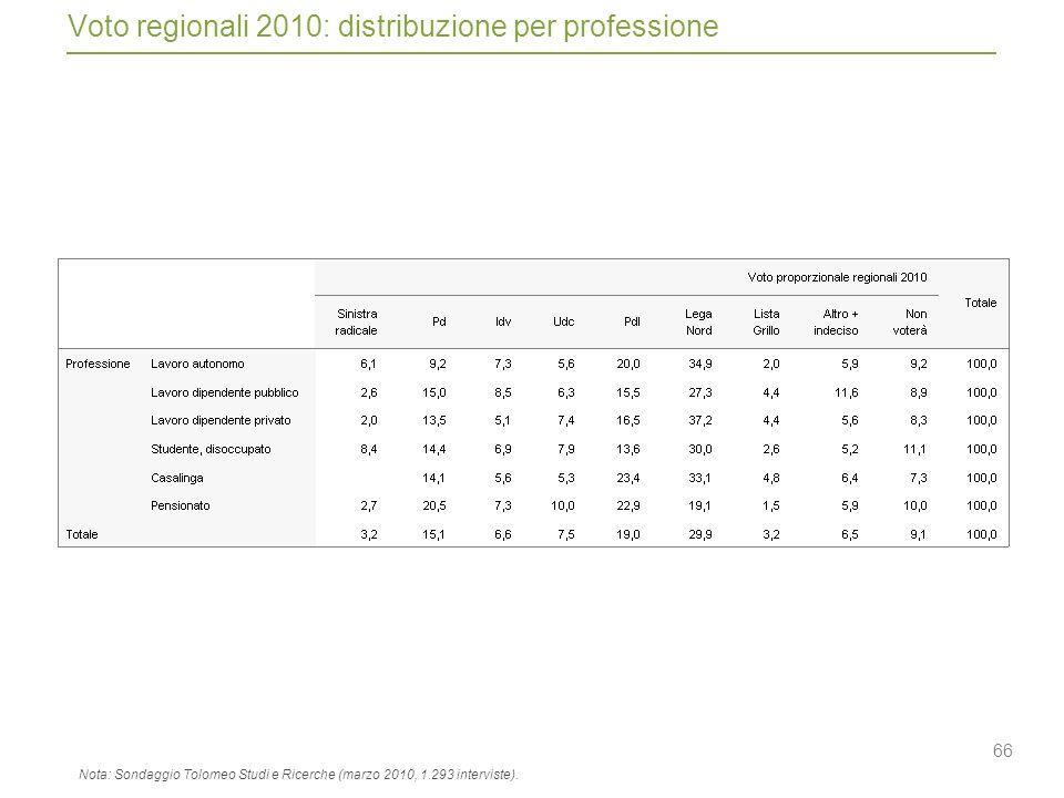 66 Voto regionali 2010: distribuzione per professione Nota: Sondaggio Tolomeo Studi e Ricerche (marzo 2010, 1.293 interviste).