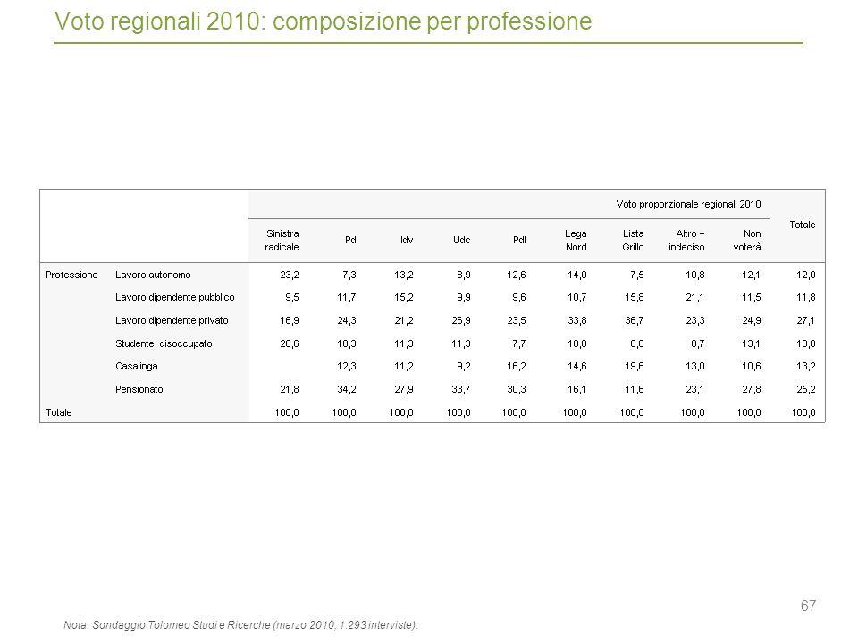 67 Voto regionali 2010: composizione per professione Nota: Sondaggio Tolomeo Studi e Ricerche (marzo 2010, 1.293 interviste).