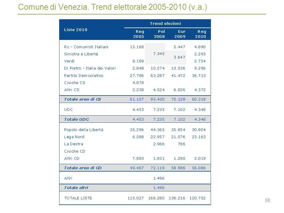 68 Comune di Venezia. Trend elettorale 2005-2010 (v.a.)
