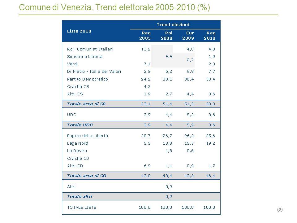 69 Comune di Venezia. Trend elettorale 2005-2010 (%)