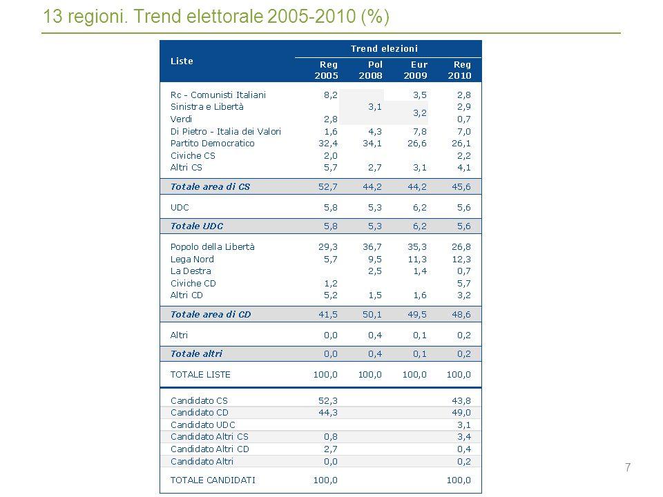 7 13 regioni. Trend elettorale 2005-2010 (%)