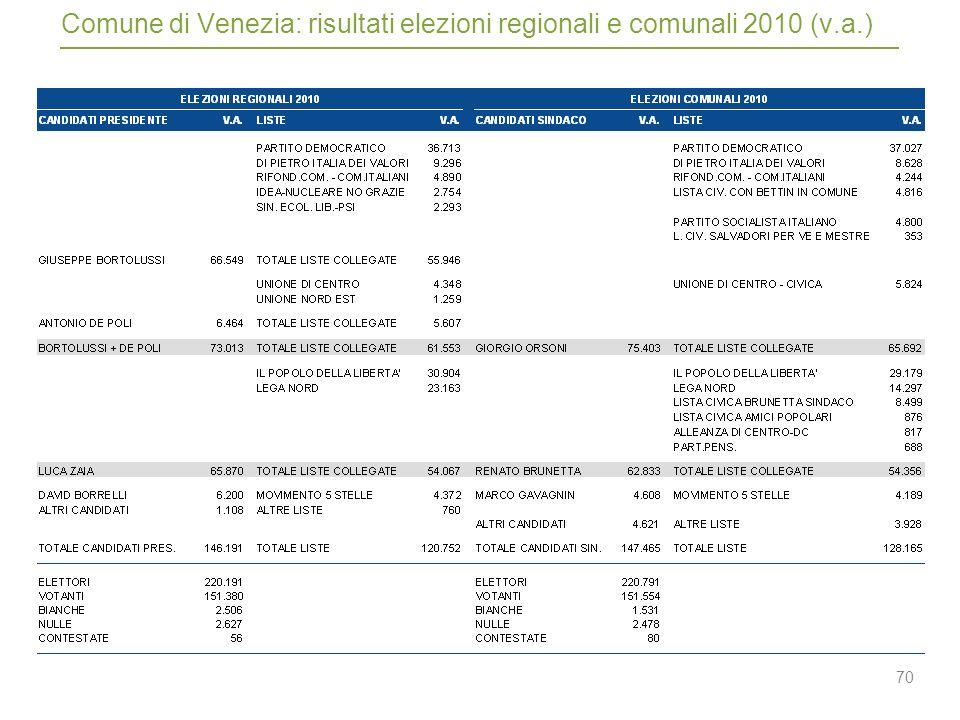70 Comune di Venezia: risultati elezioni regionali e comunali 2010 (v.a.)