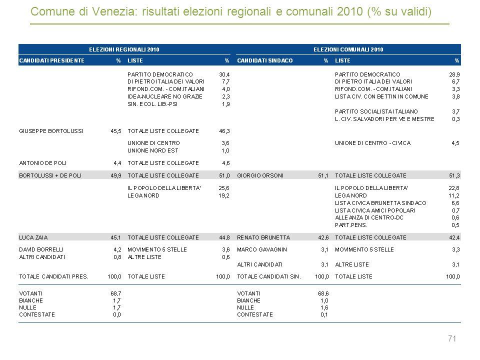 71 Comune di Venezia: risultati elezioni regionali e comunali 2010 (% su validi)