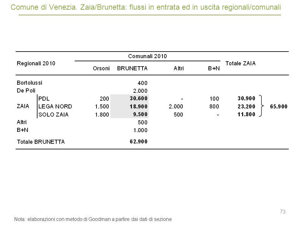 73 Comune di Venezia.