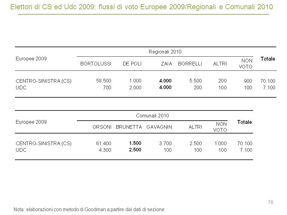 76 Elettori di CS ed Udc 2009: flussi di voto Europee 2009/Regionali e Comunali 2010 Nota: elaborazioni con metodo di Goodman a partire dai dati di sezione