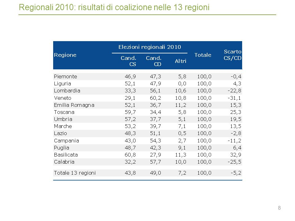 8 Regionali 2010: risultati di coalizione nelle 13 regioni