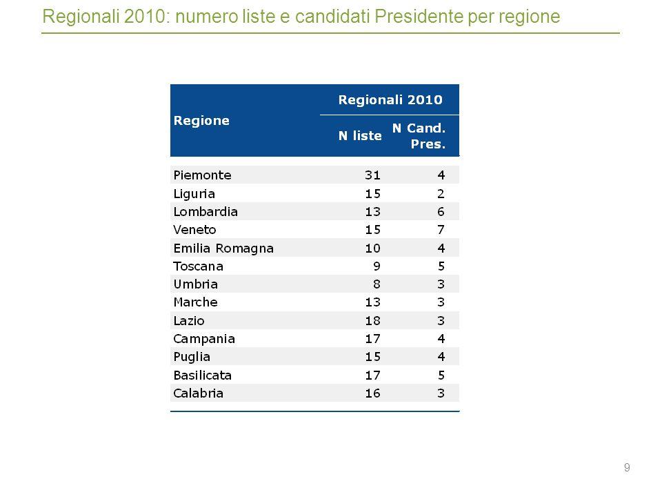 9 Regionali 2010: numero liste e candidati Presidente per regione