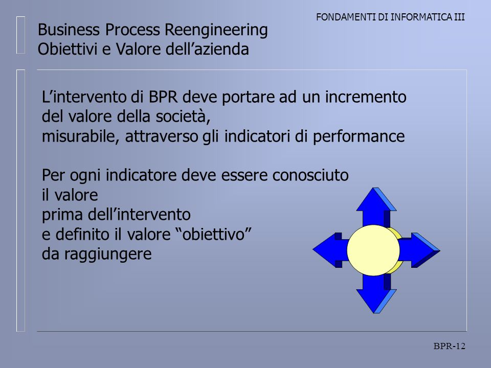FONDAMENTI DI INFORMATICA III BPR-12 Business Process Reengineering Obiettivi e Valore dellazienda Lintervento di BPR deve portare ad un incremento del valore della società, misurabile, attraverso gli indicatori di performance Per ogni indicatore deve essere conosciuto il valore prima dellintervento e definito il valore obiettivo da raggiungere