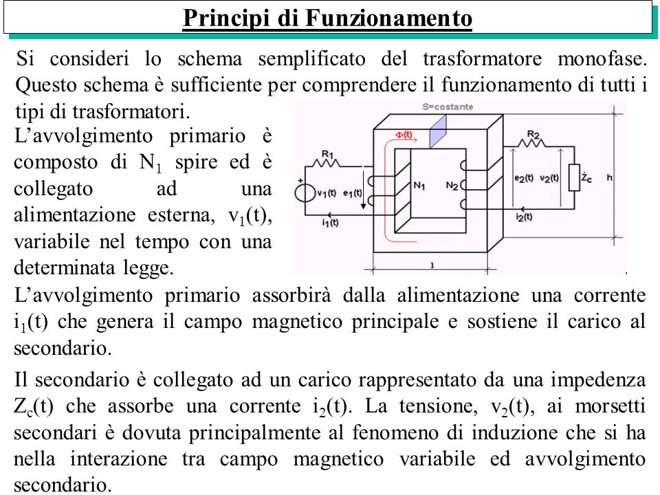 Principi di Funzionamento Si consideri lo schema semplificato del trasformatore monofase. Questo schema è sufficiente per comprendere il funzionamento