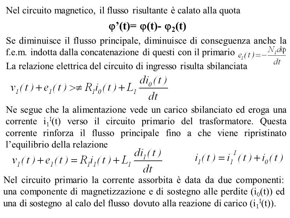 Nel circuito magnetico, il flusso risultante è calato alla quota (t)= (t)- 2 (t) Se diminuisce il flusso principale, diminuisce di conseguenza anche l