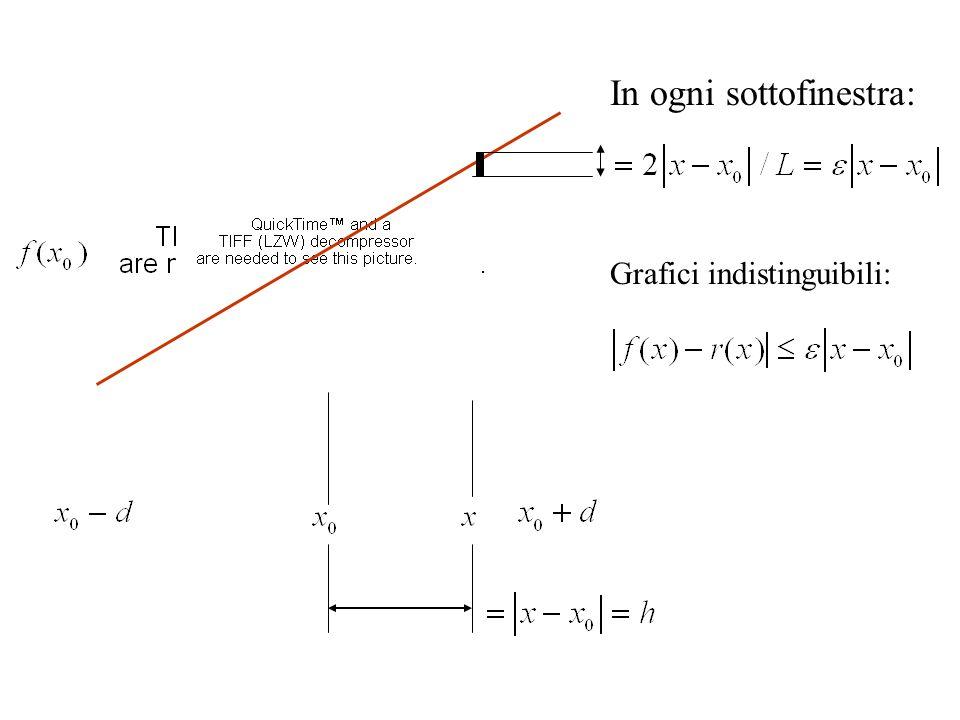 Hw/Sw: L L pixel Risoluzione: = 2/L Finestra quadrata (2d) (2d) Grafici indistinguibili : |f(x) r (x) | d In una finestra: 2d2d (2d)/L = d L pixel