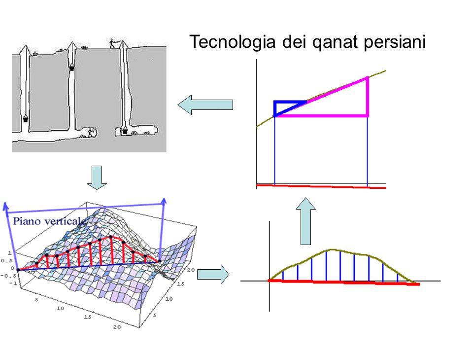 Tecnologia dei qanat persiani