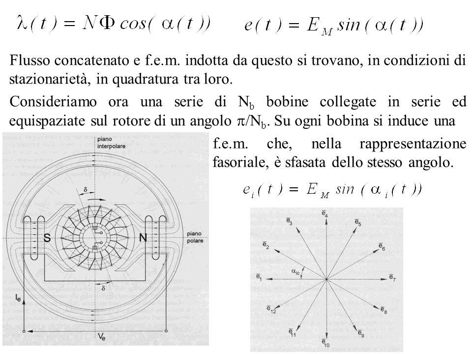 Flusso concatenato e f.e.m. indotta da questo si trovano, in condizioni di stazionarietà, in quadratura tra loro. Consideriamo ora una serie di N b bo