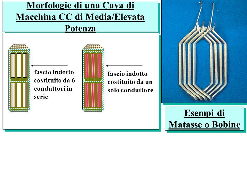Morfologie di una Cava di Macchina CC di Media/Elevata Potenza fascio indotto costituito da un solo conduttore fascio indotto costituito da 6 condutto