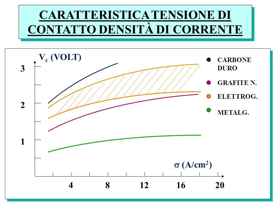CARATTERISTICA TENSIONE DI CONTATTO DENSITÀ DI CORRENTE CARBONE DURO GRAFITE N. ELETTROG. METALG. V c (VOLT) (A/cm 2 ) 4 8 12 16 20 1 2 3