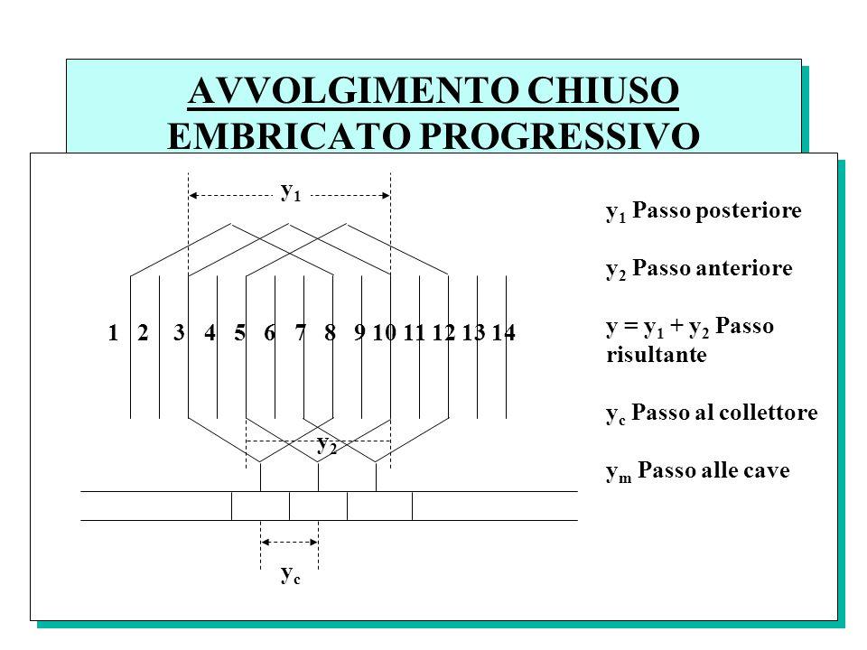 AVVOLGIMENTO CHIUSO EMBRICATO PROGRESSIVO y1y1 y2y2 1 2 3 4 5 6 7 8 9 10 11 12 13 14 ycyc y 1 Passo posteriore y 2 Passo anteriore y = y 1 + y 2 Passo