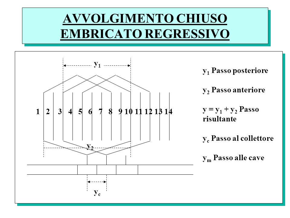 AVVOLGIMENTO CHIUSO EMBRICATO REGRESSIVO y1y1 y2y2 1 2 3 4 5 6 7 8 9 10 11 12 13 14 ycyc y 1 Passo posteriore y 2 Passo anteriore y = y 1 + y 2 Passo