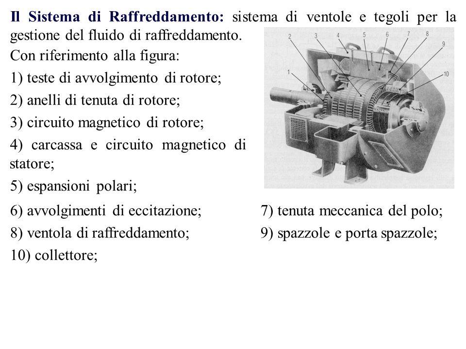 Il Sistema di Raffreddamento: sistema di ventole e tegoli per la gestione del fluido di raffreddamento. Con riferimento alla figura: 1) teste di avvol