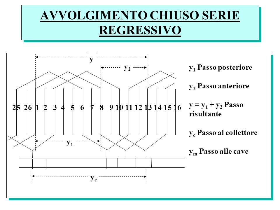 AVVOLGIMENTO CHIUSO SERIE REGRESSIVO y1y1 25 26 1 2 3 4 5 6 7 8 9 10 11 12 13 14 15 16 ycyc y 1 Passo posteriore y 2 Passo anteriore y = y 1 + y 2 Pas