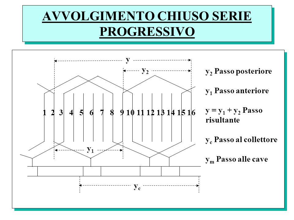 AVVOLGIMENTO CHIUSO SERIE PROGRESSIVO y1y1 1 2 3 4 5 6 7 8 9 10 11 12 13 14 15 16 ycyc y 2 Passo posteriore y 1 Passo anteriore y = y 1 + y 2 Passo ri