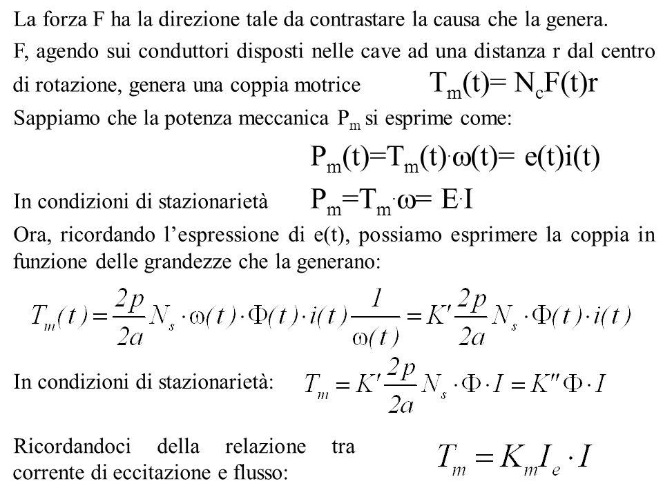 La forza F ha la direzione tale da contrastare la causa che la genera. F, agendo sui conduttori disposti nelle cave ad una distanza r dal centro di ro