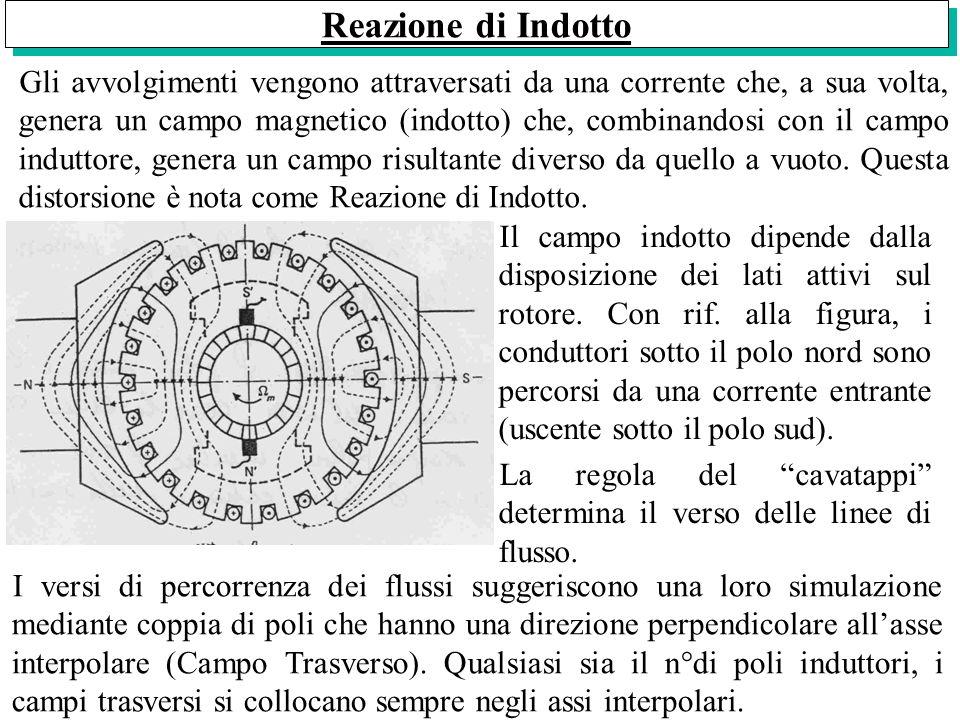 Se consideriamo landamento del campo induttore e lo componiamo con il campo indotto, otteniamo il campo risultante che risulta deformato.
