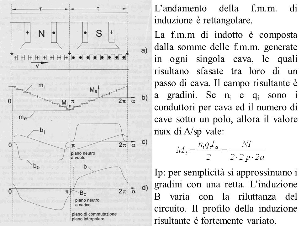 Landamento della f.m.m. di induzione è rettangolare. La f.m.m di indotto è composta dalla somme delle f.m.m. generate in ogni singola cava, le quali r