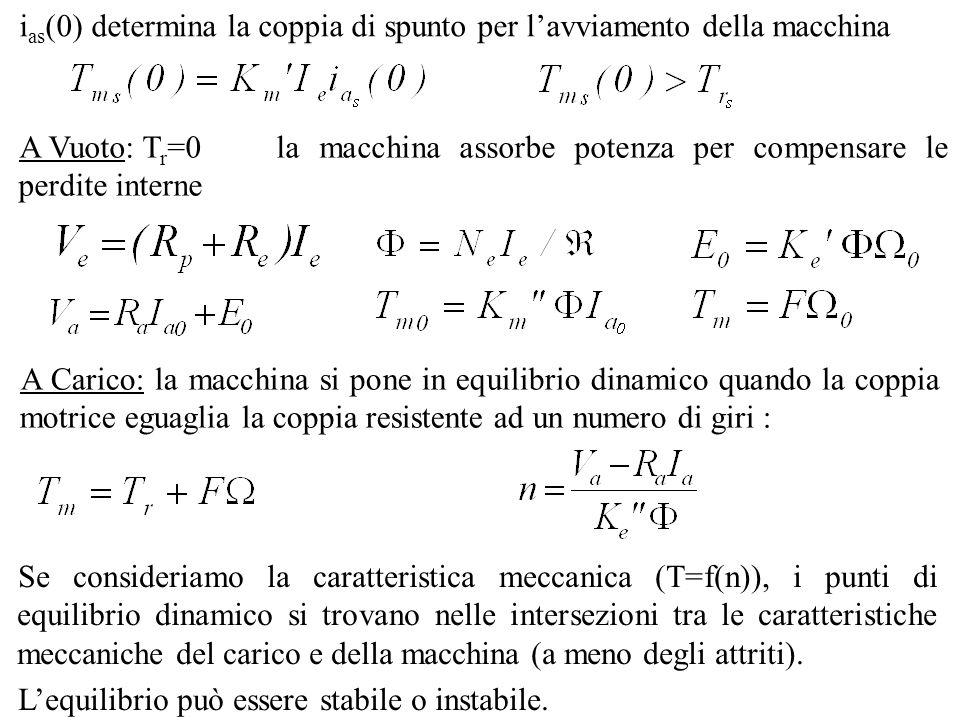 i as (0) determina la coppia di spunto per lavviamento della macchina A Vuoto: T r =0la macchina assorbe potenza per compensare le perdite interne A C