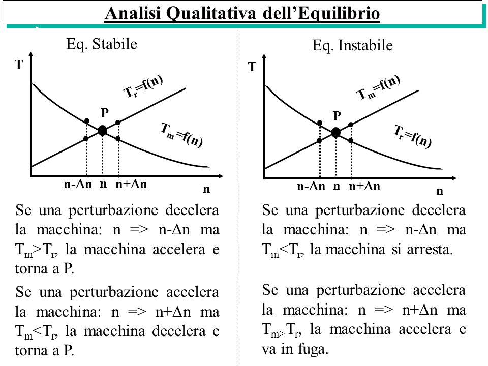 Analisi Qualitativa dellEquilibrio n n n- n T n+ n T r =f(n) T m =f(n) n n n- n T n+ n T m =f(n) T r =f(n) Se una perturbazione decelera la macchina: