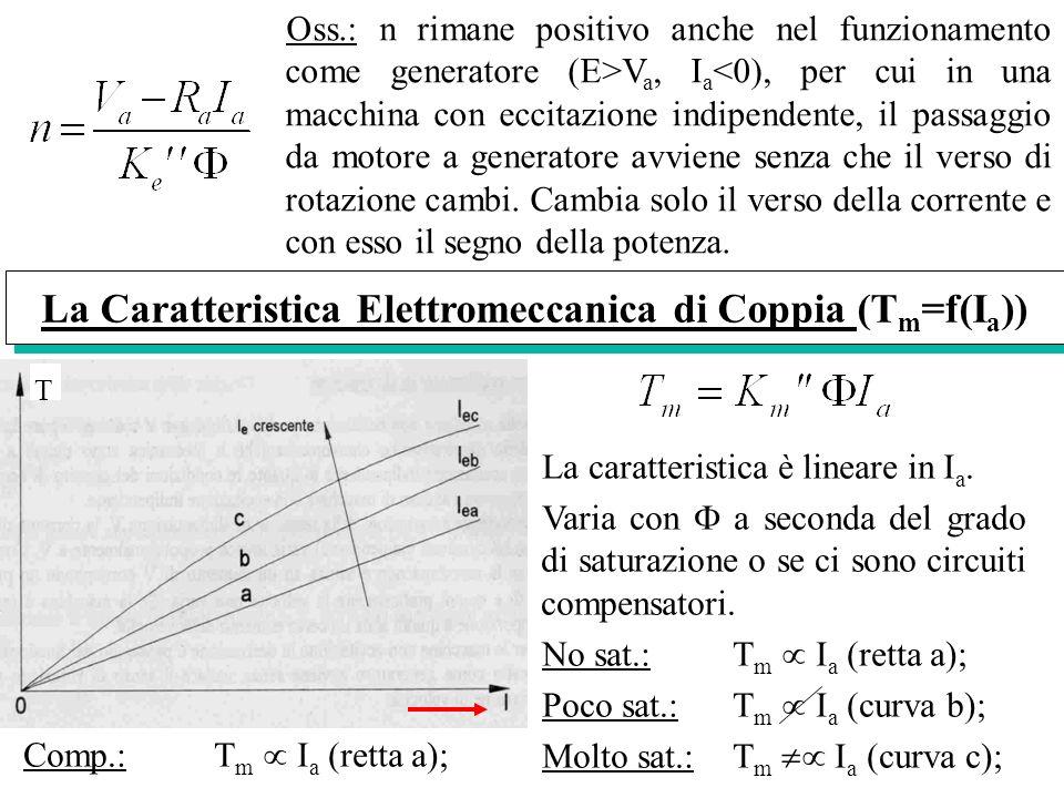 La Caratteristica Elettromeccanica di Coppia (T m =f(I a )) La caratteristica è lineare in I a. Varia con a seconda del grado di saturazione o se ci s