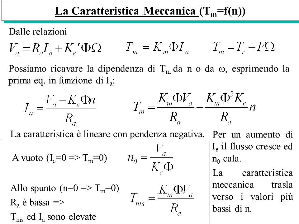 La Caratteristica Meccanica (T m =f(n)) Dalle relazioni Possiamo ricavare la dipendenza di T m da n o da, esprimendo la prima eq. in funzione di I a :