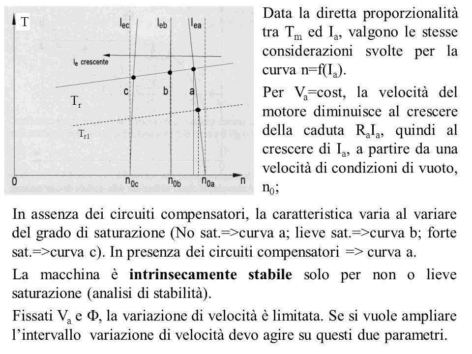 Data la diretta proporzionalità tra T m ed I a, valgono le stesse considerazioni svolte per la curva n=f(I a ). Per V a =cost, la velocità del motore